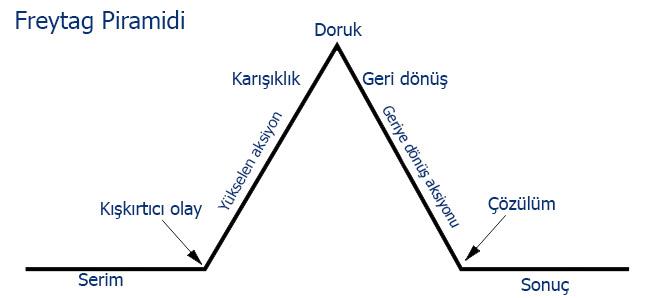 freytag-piramidi